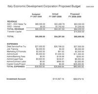 Image: EDC 2008-2009 budget — The proposed Economic Development Corporation (EDC) budget for 2008-2009 fiscal year. The EDC budget was approved by the Italy city council in their called meeting Tuesday, September 16, 2008.